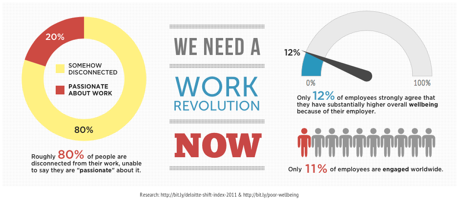 We Need A Work Revolution Now